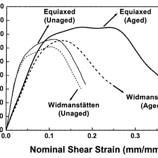 Typical microstructure of the Ti grade 2 investigated in