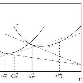 -1: Schematic molar Gibbs free energy vs. composition