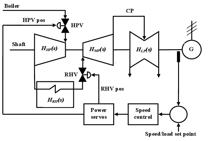 The steam turbine configuration with speed controller