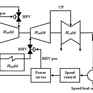 (PDF) Simulation of Speed Steam Turbine Control System