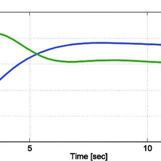 (PDF) Simulation of Speed Steam Turbine Control System