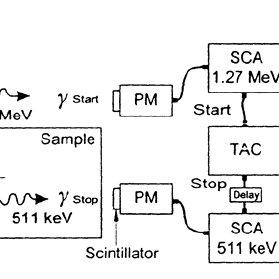 (PDF) Fast constant fraction differential discriminator