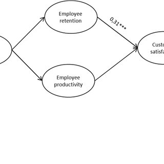 1. The main links of the Service profit chain model tested