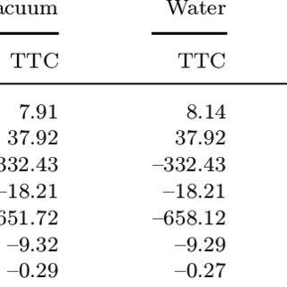 Charge distribution corresponding to HOMO (a) and LUMO (b