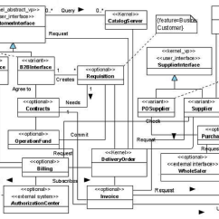 Web Application Process Flow Diagram Clarion Car Radio Stereo Audio Wiring Class Of E-commerce Spl | Download Scientific