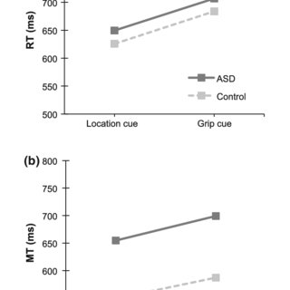 (PDF) Grasping Motor Impairments in Autism: Not Action