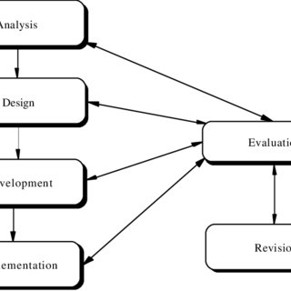 (PDF) The Design and Field Test of a Web-Based Training
