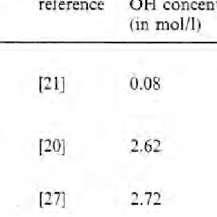 (PDF) Determination of the OH Content of Glasses