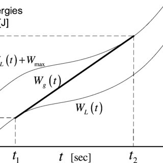 (PDF) Optimal Power Management in Fueled Systems With