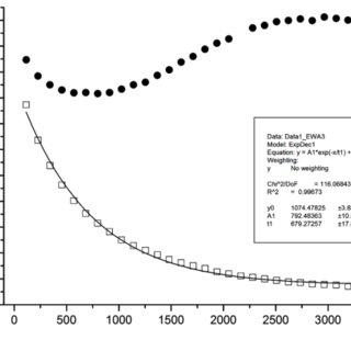 Expanded 1 H NMR spectra of the as prepared aqueous