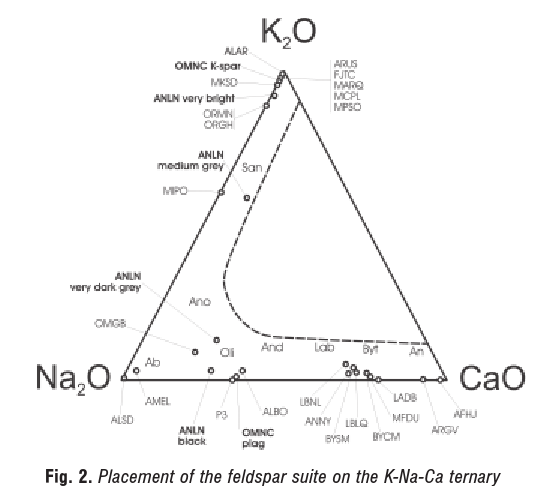 Placement of the feldspar suite on the K-Na-Ca ternary
