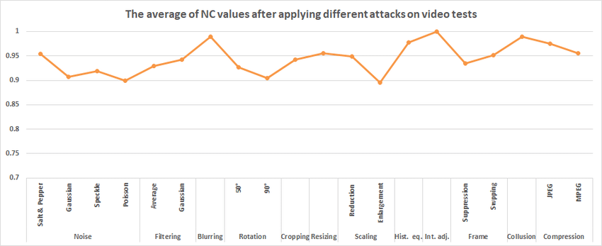 Robustness results: the average of NC values obtained
