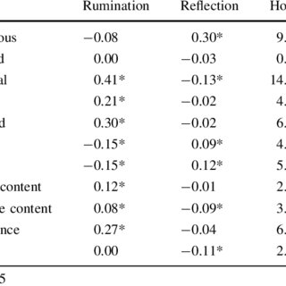 Study 1 correlations between rumination, reflection and