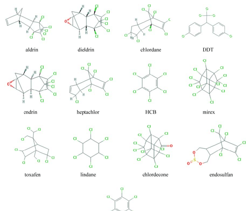 Structure of pesticides classified as POPs (source