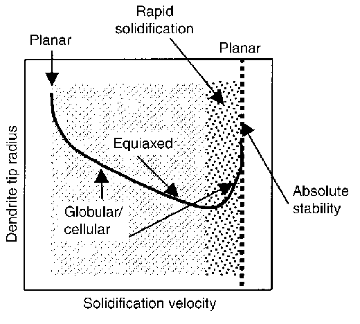 Correlation between solidification velocity and dendrite