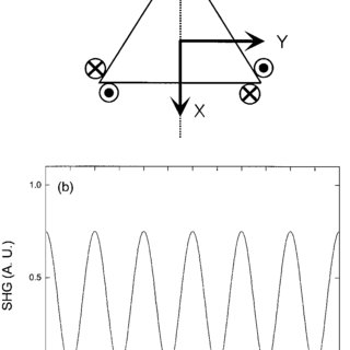 (PDF) Simple Method for Determining the Crystalline Axes