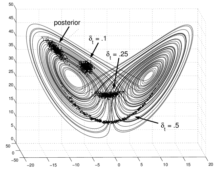 The Lorenz attractor. Non-Gaussian structures appear