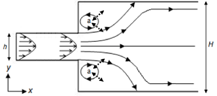 Schematic plan view of laminar flow in an open channel