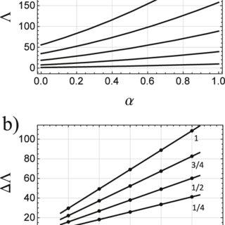 (PDF) Properties of the Katugampola fractional derivative