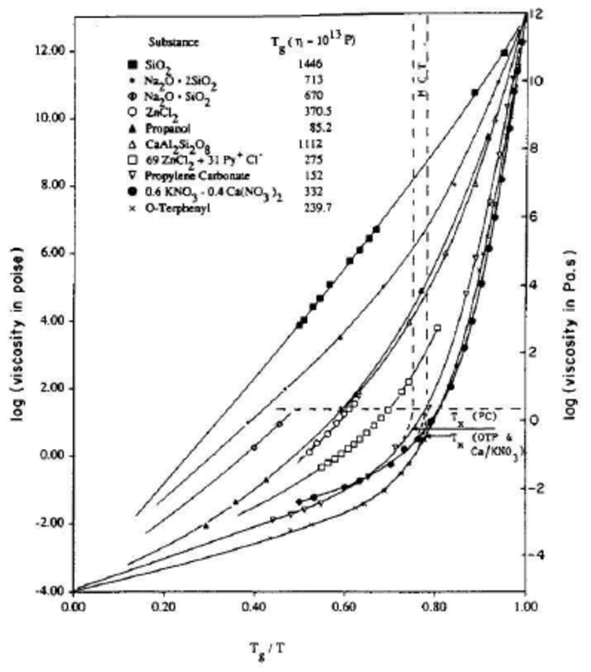 2: Plot of log viscosity, log( η ), against scaled inverse