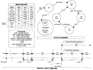 Mode matrix, state diagram, and timeline are located in a