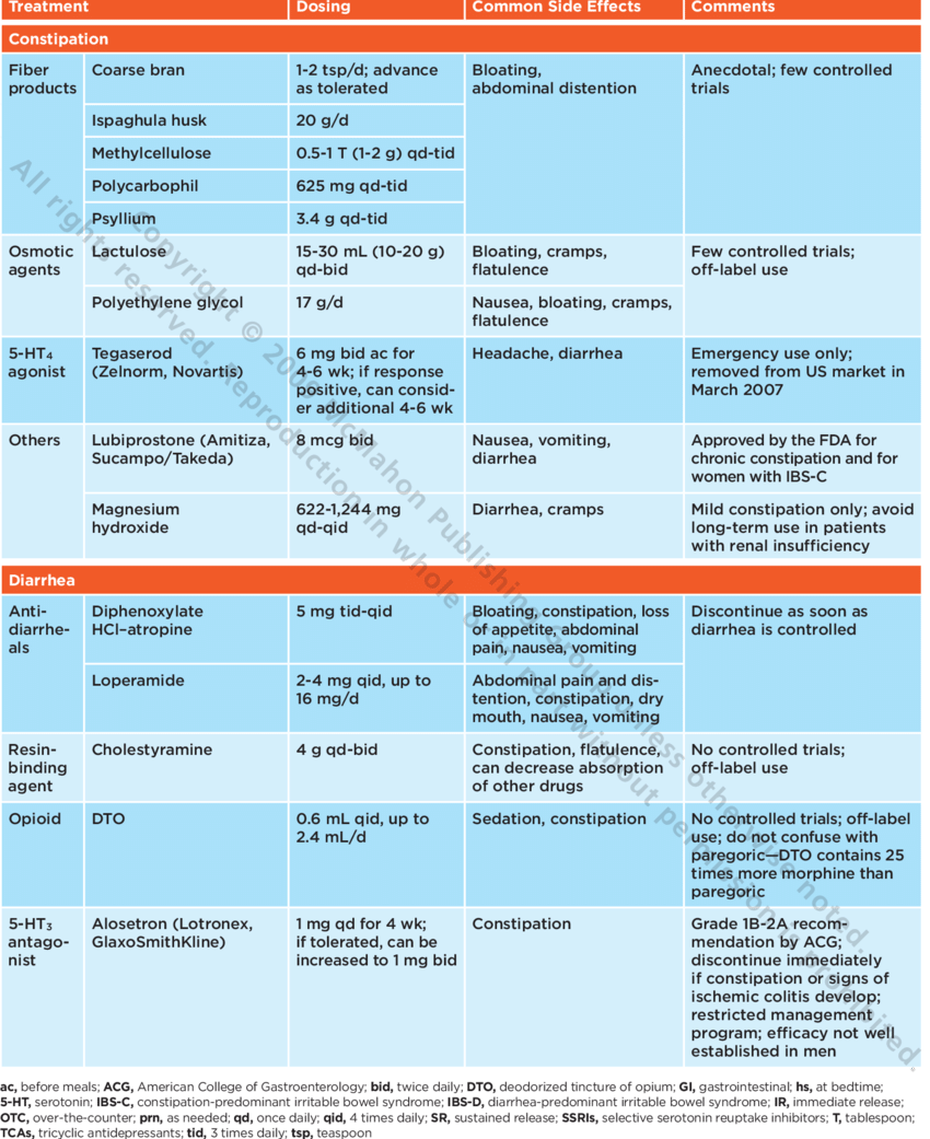 Selected Medications Used in the Treatment of Irritable ...