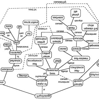 (PDF) Concept Maps As an Assessment Tool in Psychology Courses