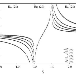 (PDF) A Numerical Lifting-Line Method Using Horseshoe