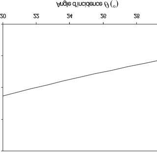 (PDF) Caractérisation géostatistique de la variabilité