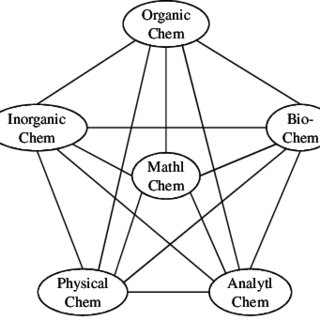 (PDF) Mathematical Chemistry! Is It? And if so, What Is It?