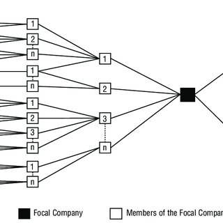 (PDF) Supply Chain Management: Processes, Partnerships