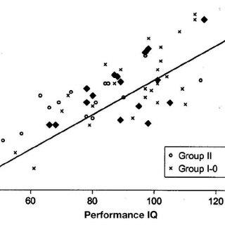 Verbal versus performance IQ scores. Verbal versus
