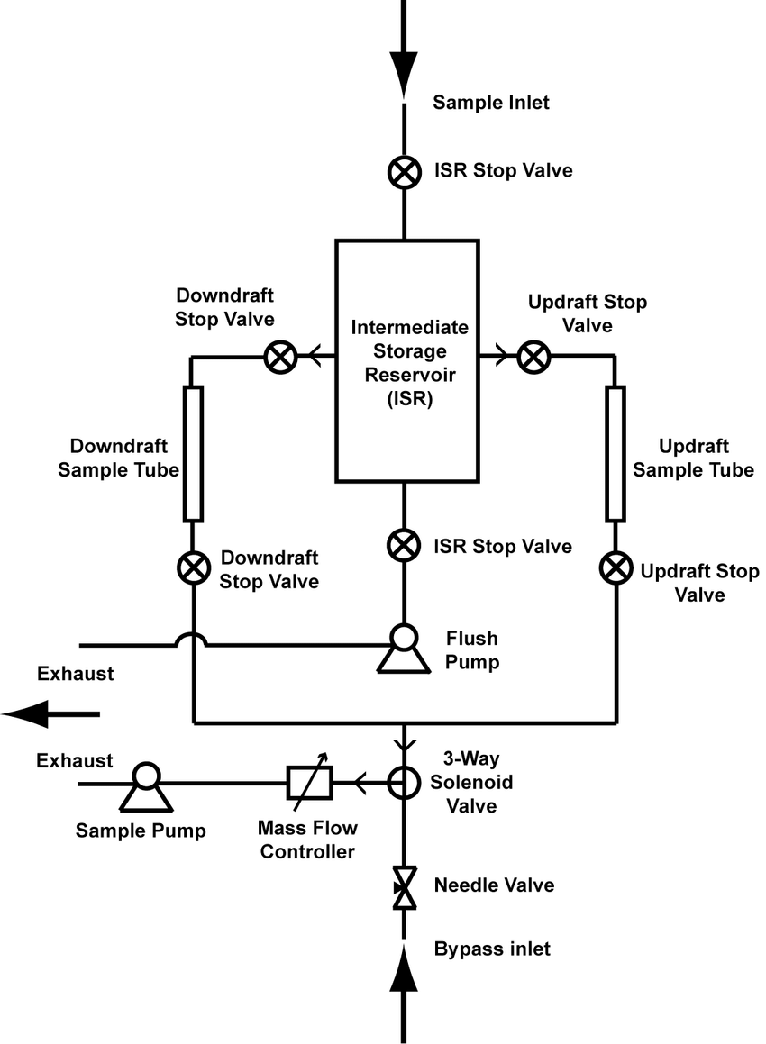 hight resolution of 3 flow diagram of the disjunct eddy accumulation system