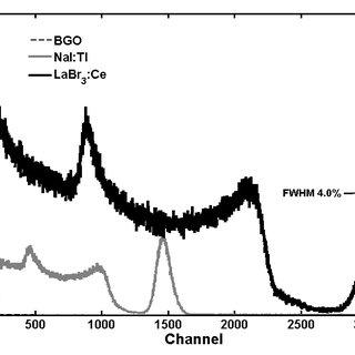 Pulse height spectrum of 137 Cs 662 keV gamma rays