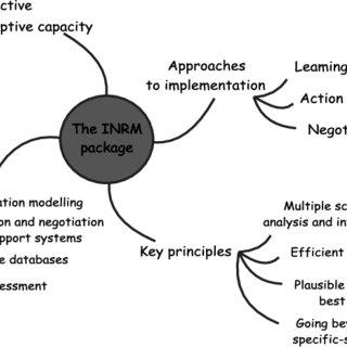 (PDF) Integrating