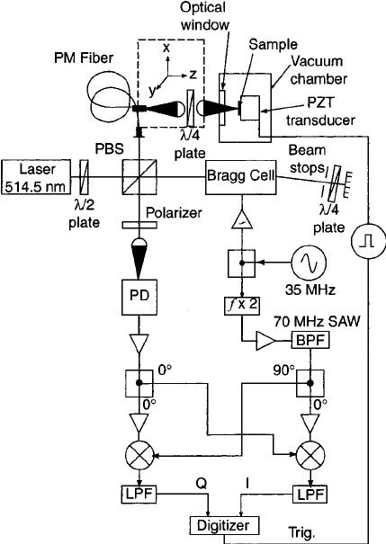Schematic diagram of the scanning laser Doppler vibrometer