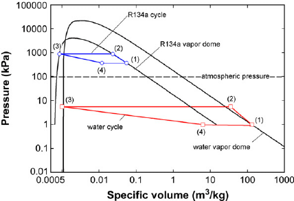 Pressure-specific volume diagrams of ideal water and R134a
