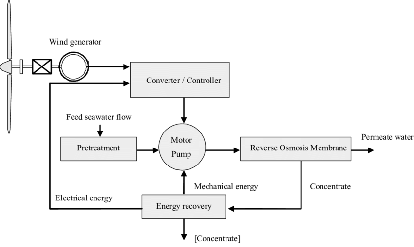 Basic structure of a wind energy converter powered reverse