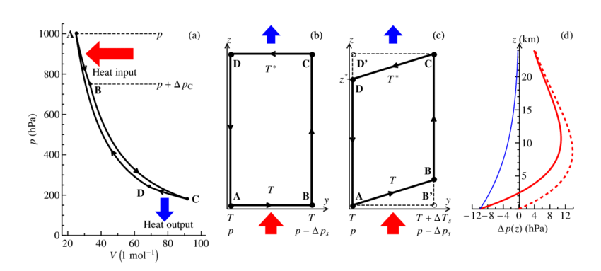 Hydrostatic Carnot heat engine. (a) Carnot cycle with