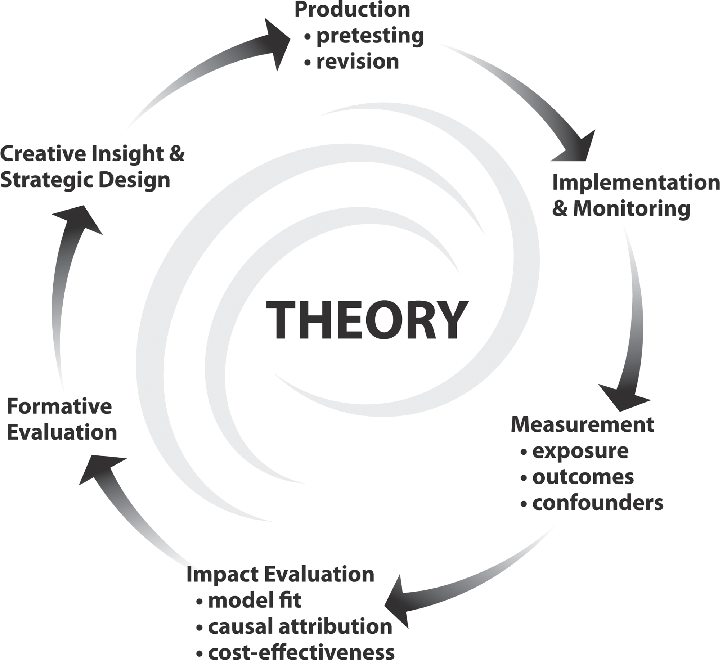 1 A theory-based cycle of effective health communication