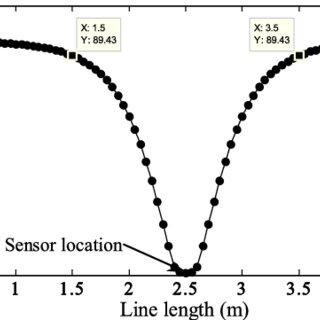 Cavity resonant frequency versus sensor temperature using