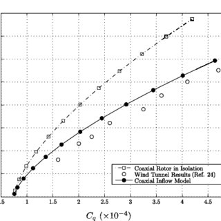 (PDF) A Flight Dynamics Investigation of Compound