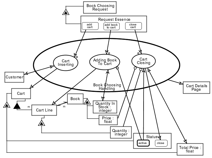 Figure 5. OPM specification of the book ordering system