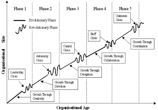 2. The five phases of organisational growth (adapted from