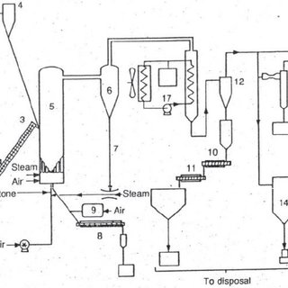 Process flow Diagram for a Gasification Plant Pilot Plant