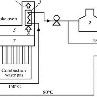 Flow diagram of CMC process. 1⎯Dryer; 2⎯furnace; 3⎯heat