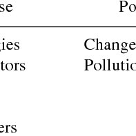 (PDF) Marine pollution detection through biomarkers in
