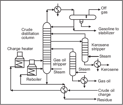 Typical Crude Distillation with Steam Strippers Fig. 5 a