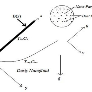 Schematic of parabolic dish solar collector integrated