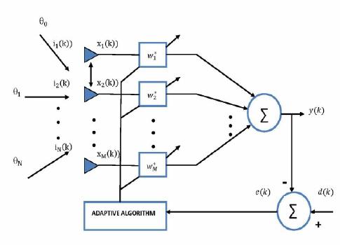 Block diagram of Smart Antennas System.